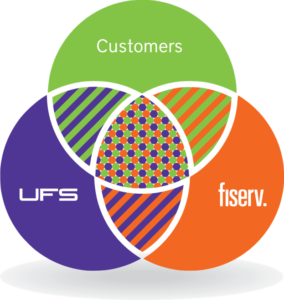 Trusted Fiserv Reseller