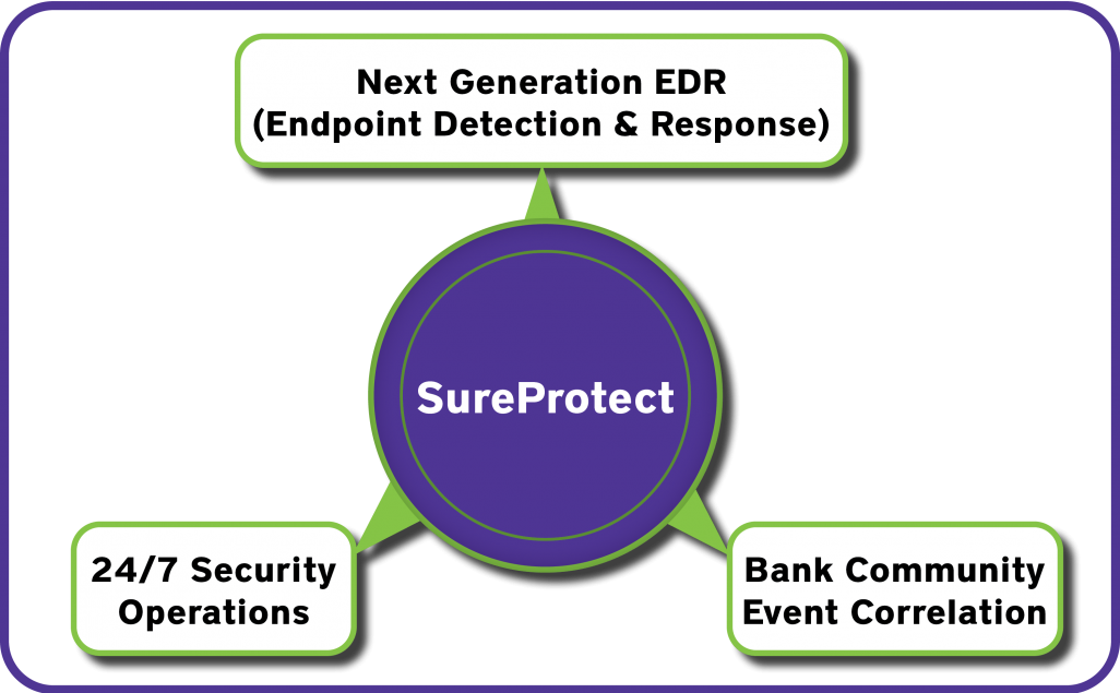 Key features of SureProtect